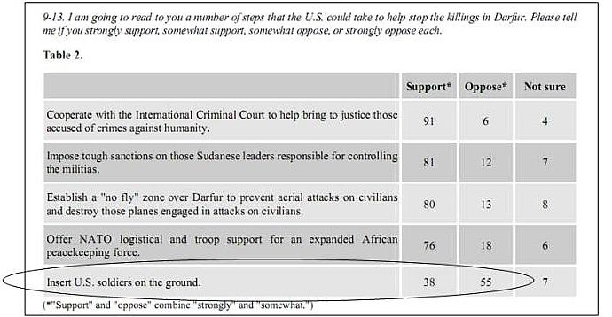 Africa Briefing No. 26: Do Americans Care About Darfur?, ICG and Zogby International