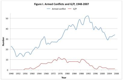 Armed Conflicts and G/P, 1948 - 2007
