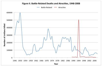 Battle Related Deaths and Atrocities 1948-2008